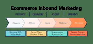 inbound-sisältömarkkinointi verkkokaupoille